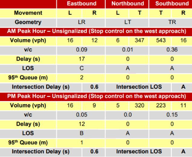 Potential Roadway Improvement