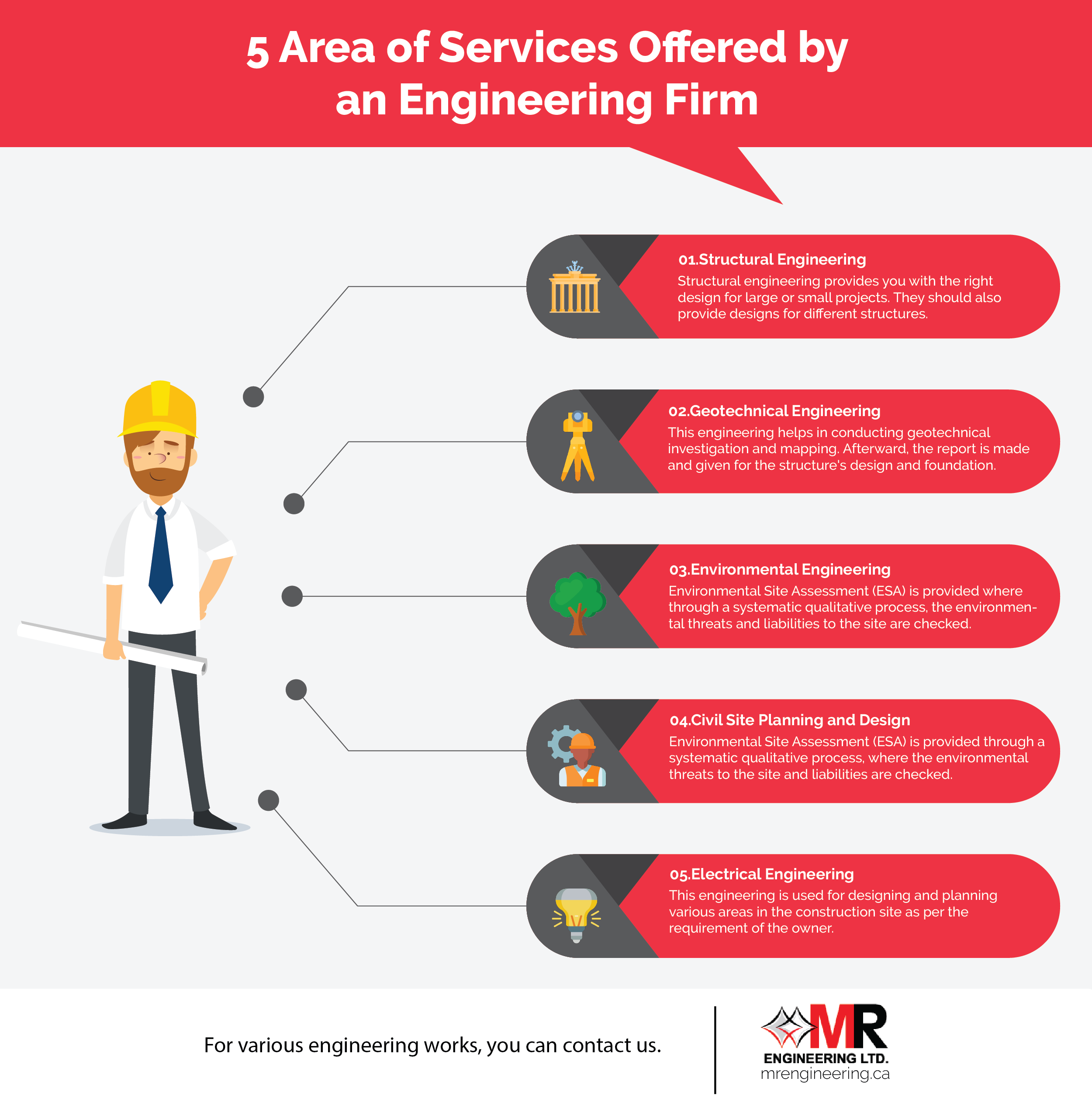 Services Offered by an Engineering Firm